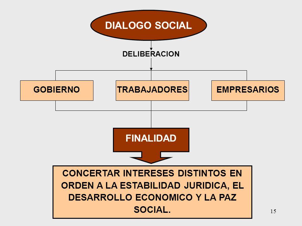 15 CONCERTAR INTERESES DISTINTOS EN ORDEN A LA ESTABILIDAD JURIDICA, EL DESARROLLO ECONOMICO Y LA PAZ SOCIAL. DIALOGO SOCIAL DELIBERACION GOBIERNOTRAB