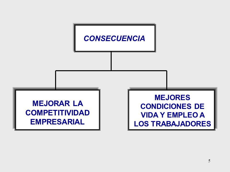 5 MEJORAR LA COMPETITIVIDAD EMPRESARIAL MEJORES CONDICIONES DE VIDA Y EMPLEO A LOS TRABAJADORES CONSECUENCIA