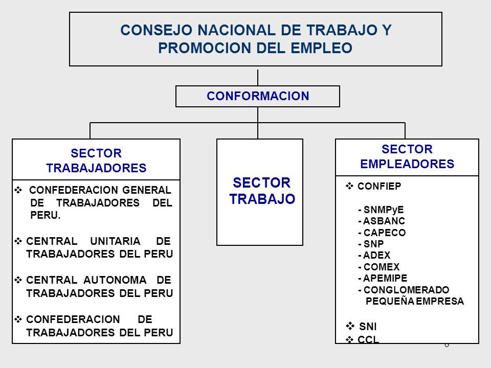 6 CONSEJO NACIONAL DE TRABAJO Y PROMOCION DEL EMPLEO CONFORMACION SECTOR TRABAJO SECTOR TRABAJADORES CONFEDERACION GENERAL DE TRABAJADORES DEL PERU. C