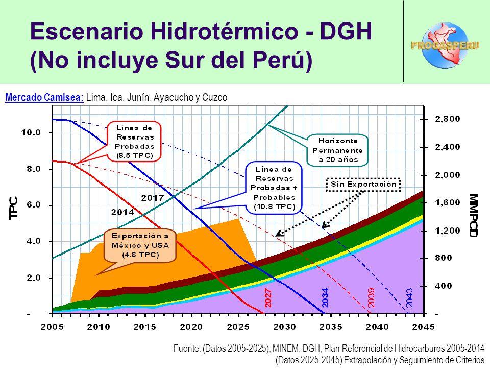 Escenario Hidrotérmico - DGH (No incluye Sur del Perú) Mercado Camisea: Lima, Ica, Junín, Ayacucho y Cuzco Fuente: (Datos 2005-2025), MINEM, DGH, Plan Referencial de Hidrocarburos 2005-2014 (Datos 2025-2045) Extrapolación y Seguimiento de Criterios