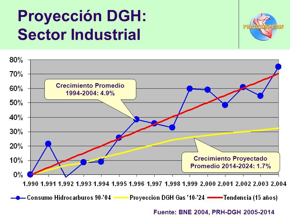Proyección DGH: Sector Industrial Fuente: BNE 2004, PRH-DGH 2005-2014 Crecimiento Promedio 1994-2004: 4.9% Crecimiento Proyectado Promedio 2014-2024: