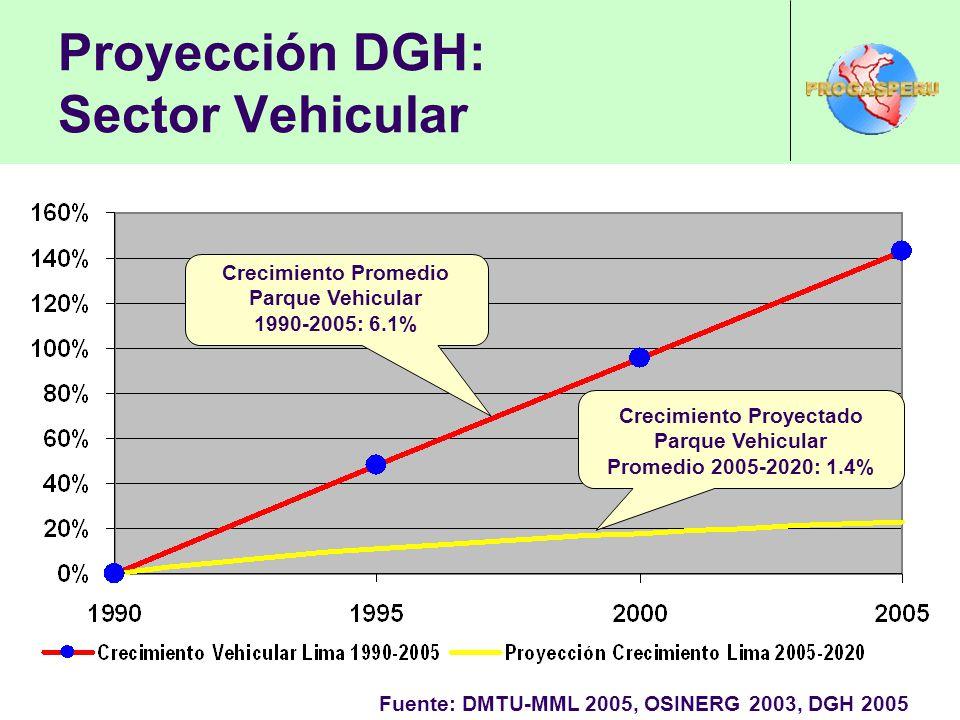 Proyección DGH: Sector Vehicular Fuente: DMTU-MML 2005, OSINERG 2003, DGH 2005 Crecimiento Promedio Parque Vehicular 1990-2005: 6.1% Crecimiento Proyectado Parque Vehicular Promedio 2005-2020: 1.4%