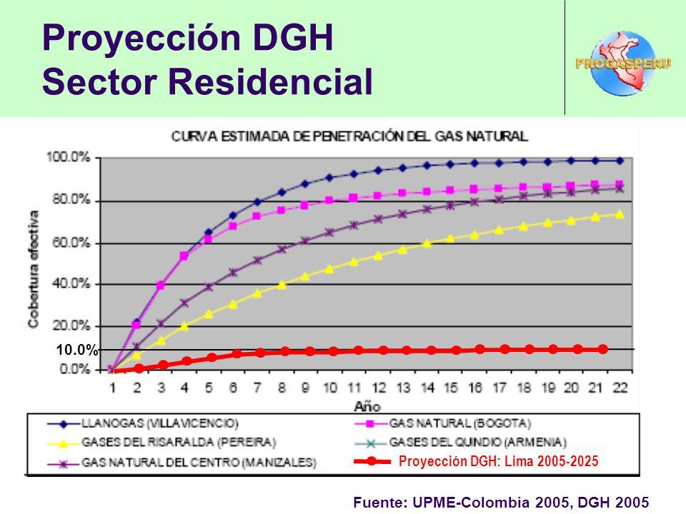 Proyección DGH Sector Residencial 10.0% Proyección DGH: Lima 2005-2025 Fuente: UPME-Colombia 2005, DGH 2005