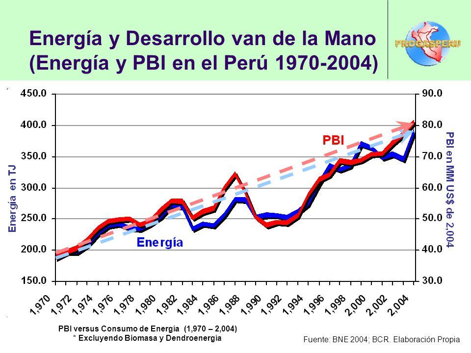 Energía y Desarrollo van de la Mano (Energía y PBI en el Perú 1970-2004) PBI versus Consumo de Energía (1,970 – 2,004) * Excluyendo Biomasa y Dendroenergía Fuente: BNE 2004; BCR.