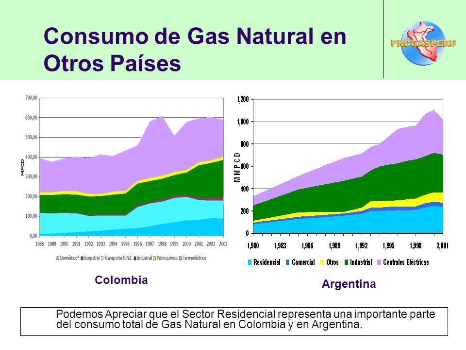Consumo de Gas Natural en Otros Países Podemos Apreciar que el Sector Residencial representa una importante parte del consumo total de Gas Natural en Colombia y en Argentina.