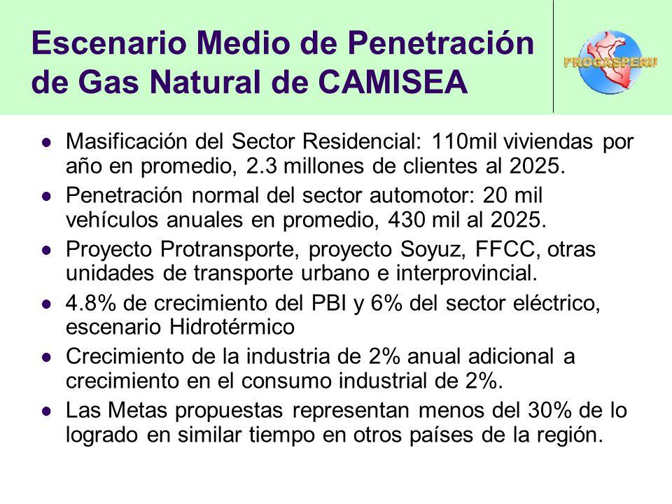 Escenario Medio de Penetración de Gas Natural de CAMISEA Masificación del Sector Residencial: 110mil viviendas por año en promedio, 2.3 millones de cl