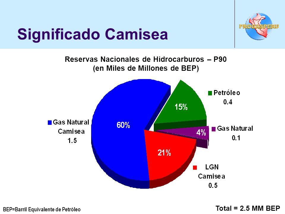 Significado Camisea Total = 2.5 MM BEP Reservas Nacionales de Hidrocarburos – P90 (en Miles de Millones de BEP) BEP=Barril Equivalente de Petróleo