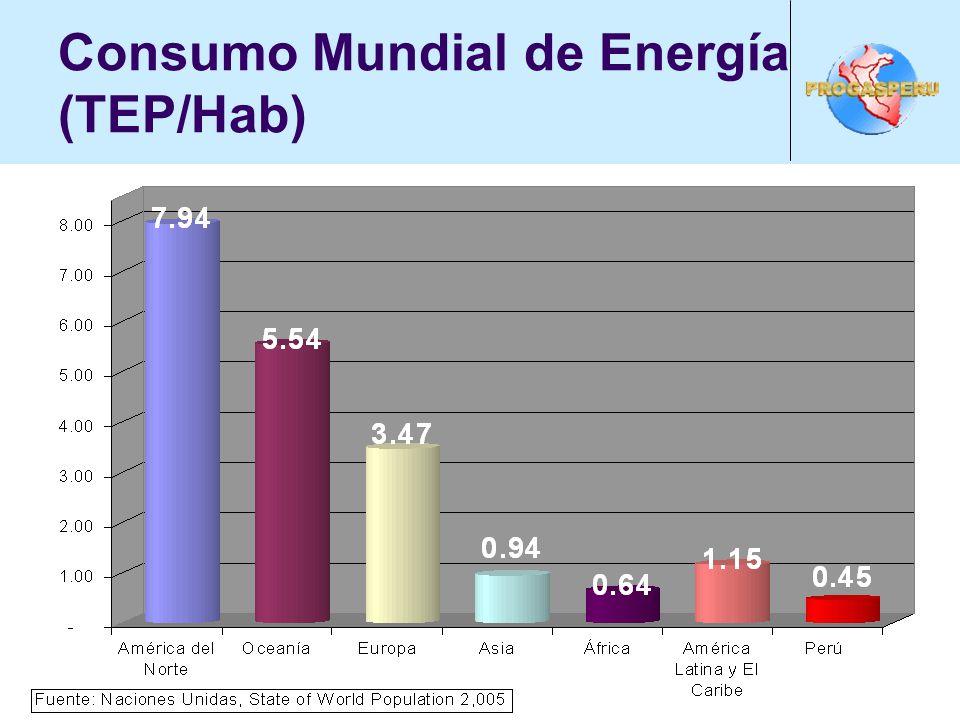 Consumo Mundial de Energía (TEP/Hab)