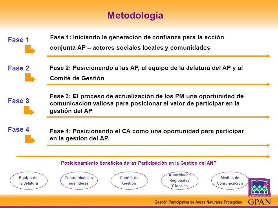 Fase 1 Posicionamiento beneficios de las Participación en la Gestión del ANP Fase 1: Iniciando la generación de confianza para la acción conjunta AP – actores sociales locales y comunidades Equipo de la Jefatura Comunidades y sus lideres Comité de Gestión Autoridades Regionales Y locales Medios de Comunicación Fase 2 Fase 2: Posicionando a las AP, al equipo de la Jefatura del AP y al Comité de Gestión Fase 3 Fase 3: El proceso de actualización de los PM una oportunidad de comunicación valiosa para posicionar el valor de participar en la gestión del AP Fase 4 Fase 4: Posicionando el CA como una oportunidad para participar en la gestión del AP.