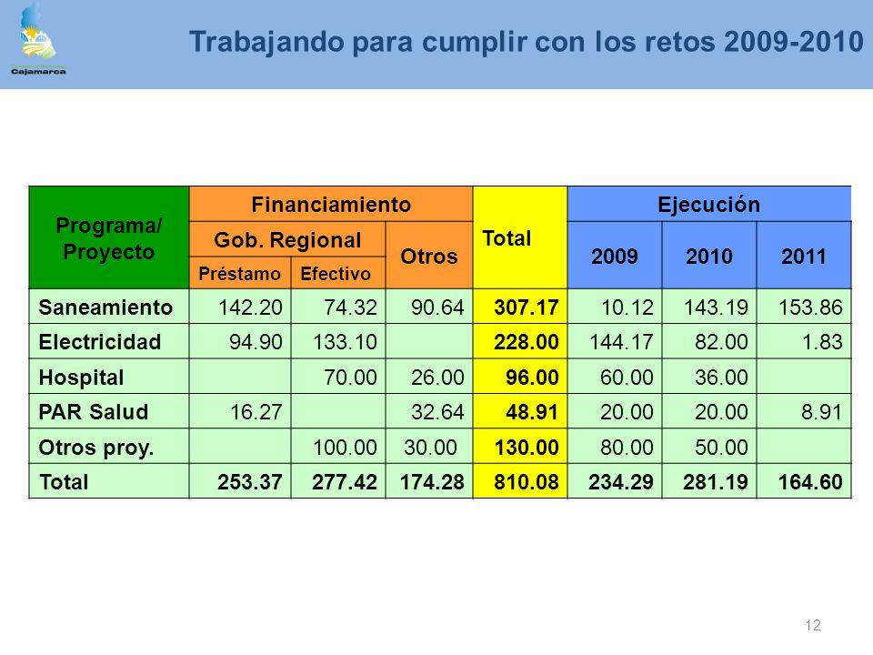 12 Programa/ Proyecto Financiamiento Total Ejecución Gob. Regional Otros200920102011 PréstamoEfectivo Saneamiento142.2074.3290.64307.1710.12143.19153.