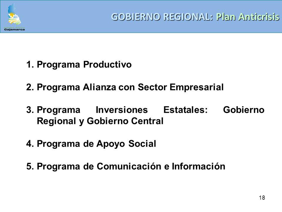 18 GOBIERNO REGIONAL: Plan Anticrisis 1.Programa Productivo 2.Programa Alianza con Sector Empresarial 3.Programa Inversiones Estatales: Gobierno Regio