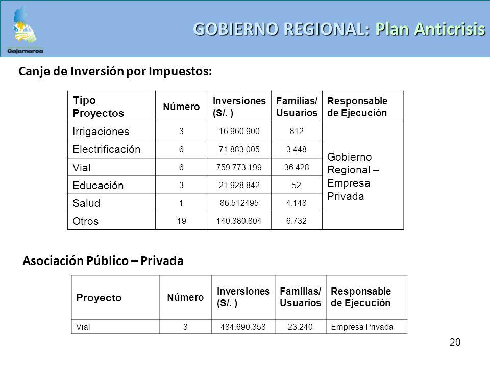 20 GOBIERNO REGIONAL: Plan Anticrisis Canje de Inversión por Impuestos: Tipo Proyectos Número Inversiones (S/. ) Familias/ Usuarios Responsable de Eje