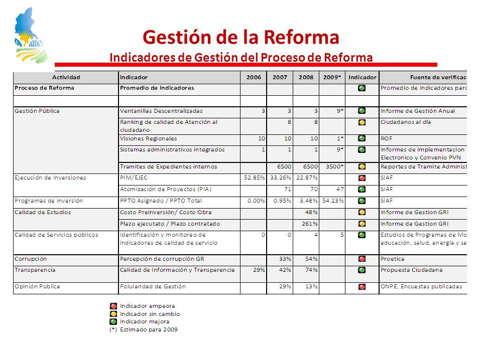 Gestión de la Reforma Indicadores de Gestión del Proceso de Reforma