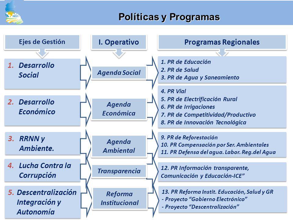 3.RRNN y Ambiente. 4.Lucha Contra la Corrupción 2.Desarrollo Económico 1.Desarrollo Social 5.Descentralización Integración y Autonomía I. Operativo Pr