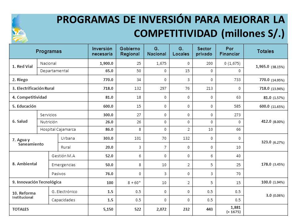 Programas Inversión necesaria Gobierno Regional G. Nacional G. Locales Sector privado Por Financiar Totales 1. Red Vial Nacional1,900.0251,67502000 (1