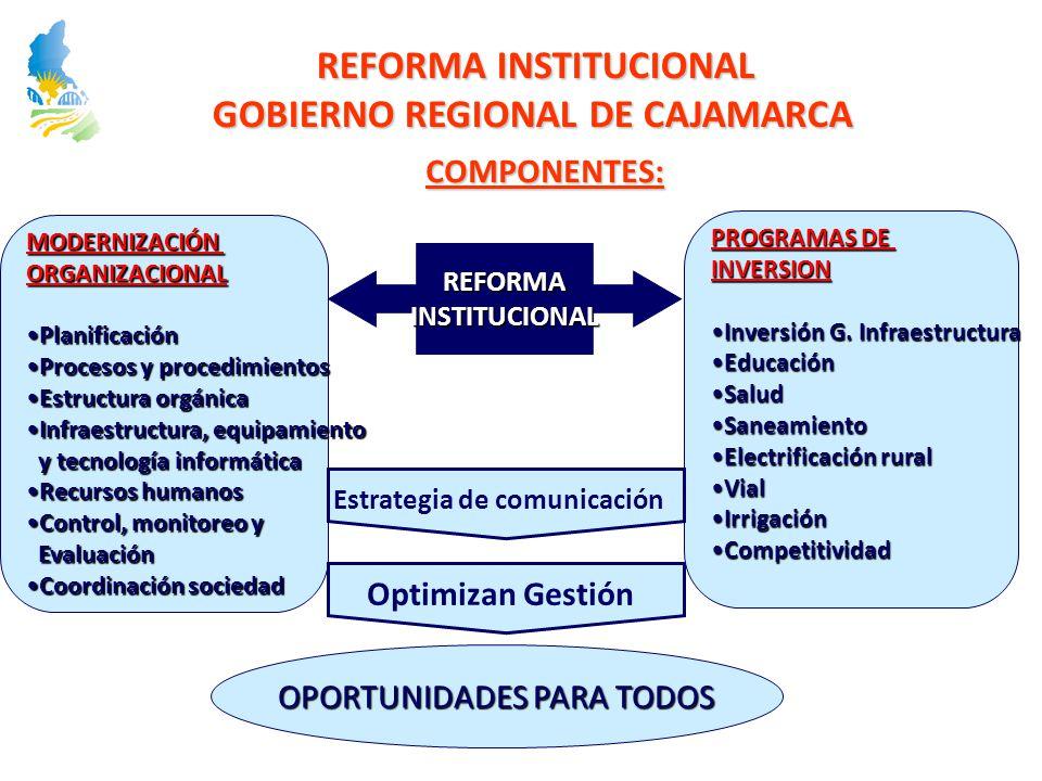 REFORMA INSTITUCIONAL GOBIERNO REGIONAL DE CAJAMARCA COMPONENTES: REFORMAINSTITUCIONAL MODERNIZACIÓNORGANIZACIONAL PlanificaciónPlanificación Procesos