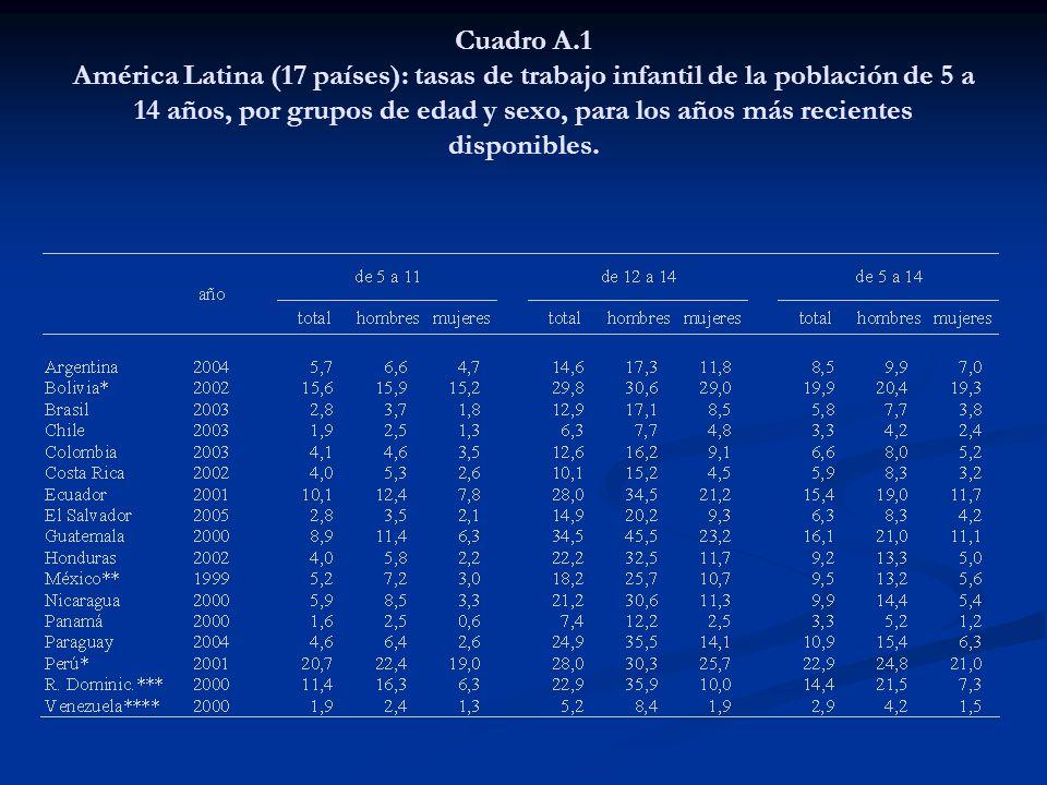 Cuadro A.1 América Latina (17 países): tasas de trabajo infantil de la población de 5 a 14 años, por grupos de edad y sexo, para los años más reciente
