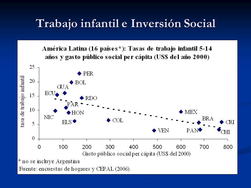 Trabajo infantil e Inversión Social