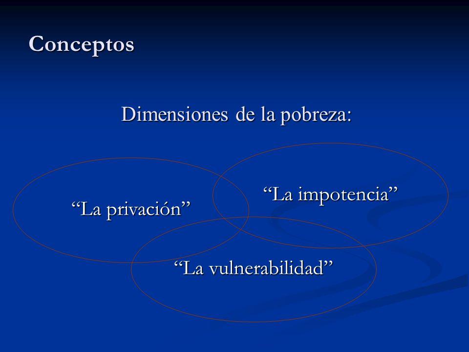 Conceptos La impotencia La privación La vulnerabilidad Dimensiones de la pobreza: