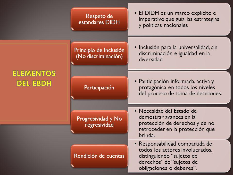 Paso 1: Identificación de estándares del DIDH y su contenido esencial….