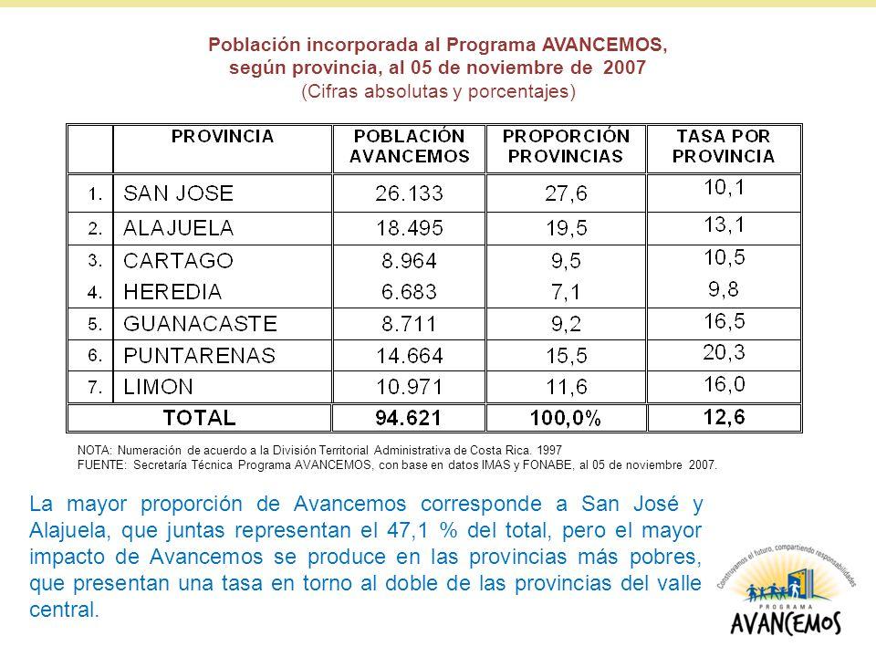 Población incorporada al Programa AVANCEMOS, según provincia, al 05 de noviembre de 2007 (Cifras absolutas y porcentajes) NOTA: Numeración de acuerdo a la División Territorial Administrativa de Costa Rica.