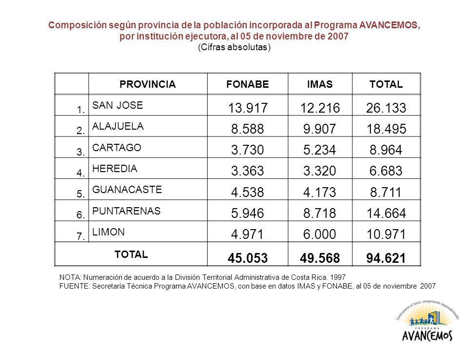 Composición según provincia de la población incorporada al Programa AVANCEMOS, por institución ejecutora, al 05 de noviembre de 2007 (Cifras absolutas) PROVINCIAFONABEIMASTOTAL 1.