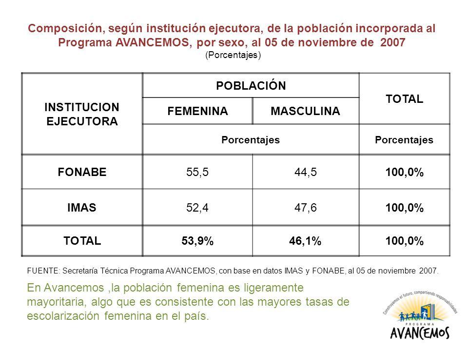 INSTITUCION EJECUTORA POBLACIÓN TOTAL FEMENINAMASCULINA Porcentajes FONABE55,544,5100,0% IMAS52,447,6100,0% TOTAL53,9%46,1%100,0% Composición, según i