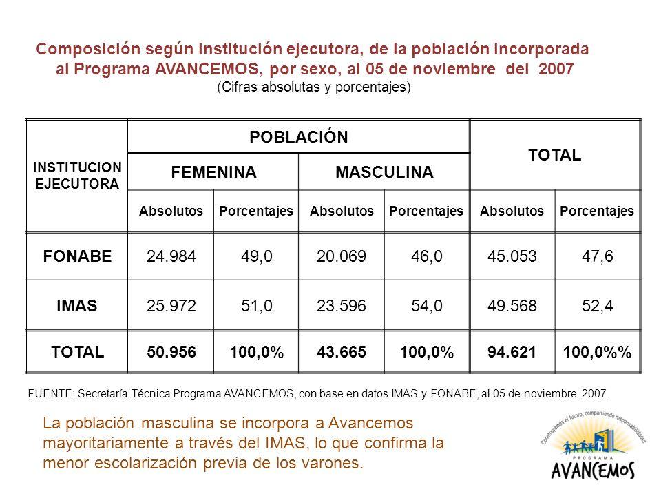 INSTITUCION EJECUTORA POBLACIÓN TOTAL FEMENINAMASCULINA AbsolutosPorcentajesAbsolutosPorcentajesAbsolutosPorcentajes FONABE24.98449,020.06946,045.05347,6 IMAS25.97251,023.59654,049.56852,4 TOTAL50.956100,0%43.665100,0%94.621100,0% Composición según institución ejecutora, de la población incorporada al Programa AVANCEMOS, por sexo, al 05 de noviembre del 2007 (Cifras absolutas y porcentajes) FUENTE: Secretaría Técnica Programa AVANCEMOS, con base en datos IMAS y FONABE, al 05 de noviembre 2007.