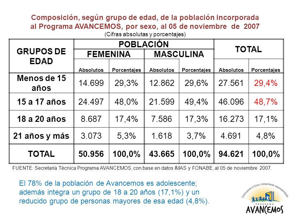 GRUPOS DE EDAD POBLACIÓN TOTAL FEMENINAMASCULINA AbsolutosPorcentajesAbsolutosPorcentajesAbsolutosPorcentajes Menos de 15 años 14.69929,3%12.86229,6%27.56129,4% 15 a 17 años24.49748,0%21.59949,4%46.09648,7% 18 a 20 años8.68717,4%7.58617,3%16.27317,1% 21 años y más3.0735,3%1.6183,7%4.6914,8% TOTAL50.956100,0%43.665100,0%94.621100,0% Composición, según grupo de edad, de la población incorporada al Programa AVANCEMOS, por sexo, al 05 de noviembre de 2007 (Cifras absolutas y porcentajes) FUENTE: Secretaría Técnica Programa AVANCEMOS, con base en datos IMAS y FONABE, al 05 de noviembre 2007.