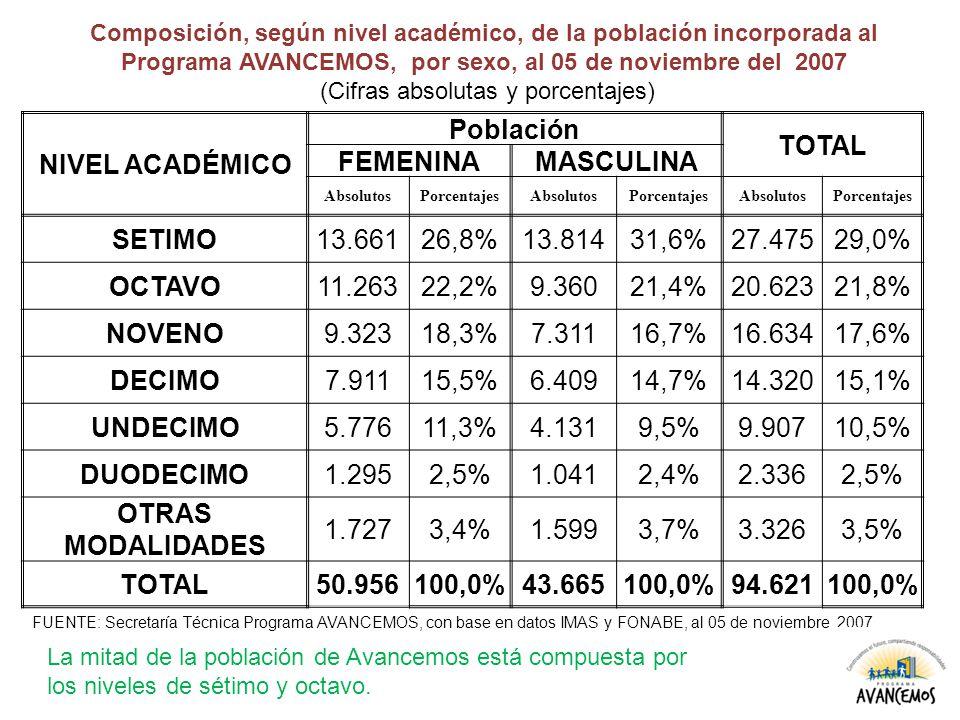 NIVEL ACADÉMICO Población TOTAL FEMENINAMASCULINA AbsolutosPorcentajesAbsolutosPorcentajesAbsolutosPorcentajes SETIMO13.66126,8%13.81431,6%27.47529,0% OCTAVO11.26322,2%9.36021,4%20.62321,8% NOVENO9.32318,3%7.31116,7%16.63417,6% DECIMO7.91115,5%6.40914,7%14.32015,1% UNDECIMO5.77611,3%4.1319,5%9.90710,5% DUODECIMO1.2952,5%1.0412,4%2.3362,5% OTRAS MODALIDADES 1.7273,4%1.5993,7%3.3263,5% TOTAL50.956100,0%43.665100,0%94.621100,0% Composición, según nivel académico, de la población incorporada al Programa AVANCEMOS, por sexo, al 05 de noviembre del 2007 (Cifras absolutas y porcentajes) FUENTE: Secretaría Técnica Programa AVANCEMOS, con base en datos IMAS y FONABE, al 05 de noviembre 2007.