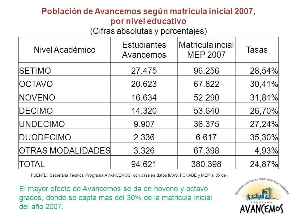 Nivel Académico Estudiantes Avancemos Matricula incial MEP 2007 Tasas SETIMO27.47596.25628,54% OCTAVO20.62367.82230,41% NOVENO16.63452.29031,81% DECIMO14.32053.64026,70% UNDECIMO9.90736.37527,24% DUODECIMO2.3366.61735,30% OTRAS MODALIDADES3.32667.3984,93% TOTAL94.621380.39824,87% Población de Avancemos según matrícula inicial 2007, por nivel educativo (Cifras absolutas y porcentajes) FUENTE: Secretaría Técnica Programa AVANCEMOS, con base en datos IMAS, FONABE y MEP al 05 de noviembre 2007.