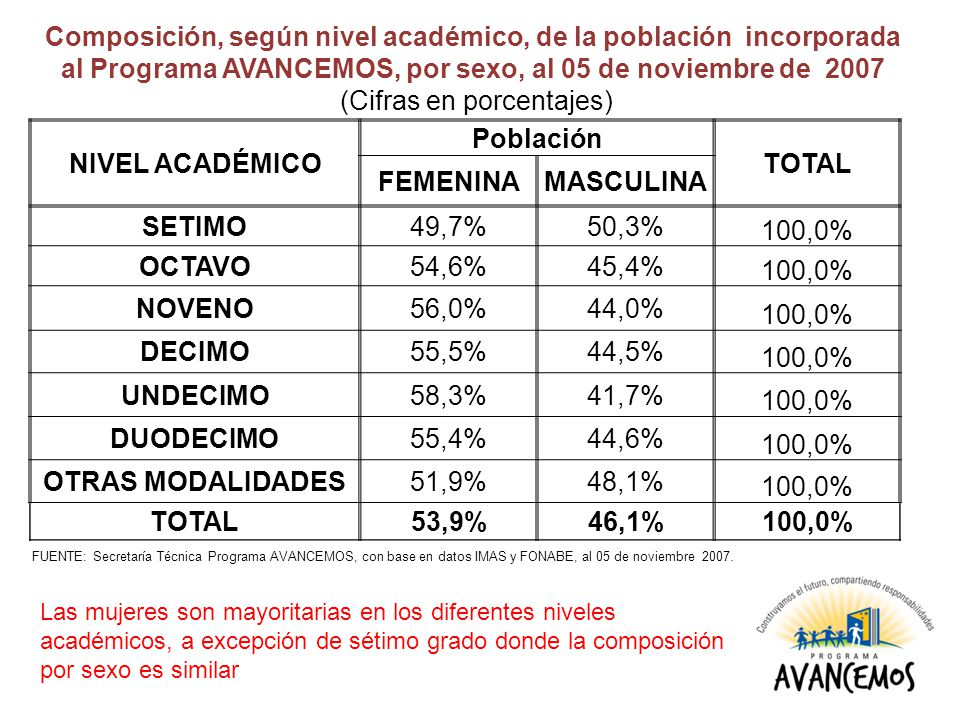 NIVEL ACADÉMICO Población TOTAL FEMENINAMASCULINA SETIMO49,7%50,3% 100,0% OCTAVO54,6%45,4% 100,0% NOVENO56,0%44,0% 100,0% DECIMO55,5%44,5% 100,0% UNDE