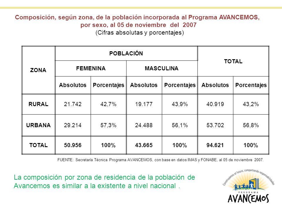 ZONA POBLACIÓN TOTAL FEMENINAMASCULINA AbsolutosPorcentajesAbsolutosPorcentajesAbsolutosPorcentajes RURAL21.74242,7%19.17743,9%40.91943,2% URBANA29.21457,3%24.48856,1%53.70256,8% TOTAL50.956100%43.665100%94.621100% Composición, según zona, de la población incorporada al Programa AVANCEMOS, por sexo, al 05 de noviembre del 2007 (Cifras absolutas y porcentajes) FUENTE: Secretaría Técnica Programa AVANCEMOS, con base en datos IMAS y FONABE, al 05 de noviembre 2007.