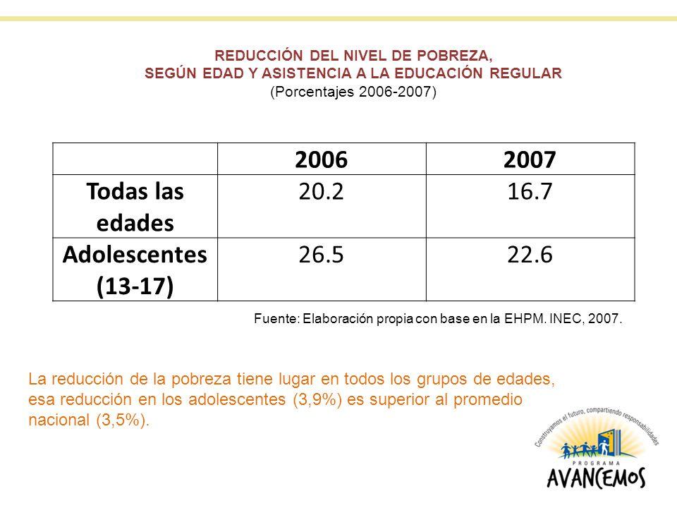 20062007 Todas las edades 20.216.7 Adolescentes (13-17) 26.522.6 REDUCCIÓN DEL NIVEL DE POBREZA, SEGÚN EDAD Y ASISTENCIA A LA EDUCACIÓN REGULAR (Porce