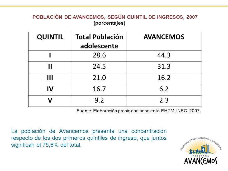 QUINTILTotal Población adolescente AVANCEMOS I28.644.3 II24.531.3 III21.016.2 IV16.76.2 V9.22.3 POBLACIÓN DE AVANCEMOS, SEGÚN QUINTIL DE INGRESOS, 2007 (porcentajes) Fuente: Elaboración propia con base en la EHPM.