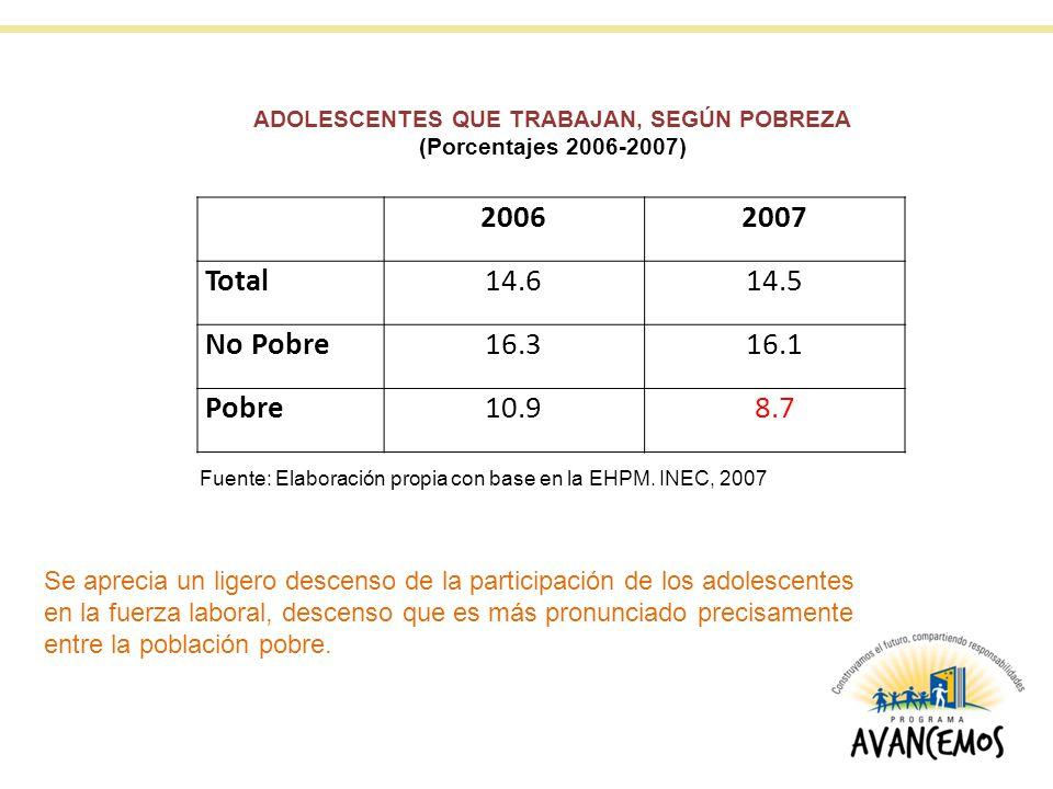 20062007 Total14.614.5 No Pobre16.316.1 Pobre10.98.7 ADOLESCENTES QUE TRABAJAN, SEGÚN POBREZA (Porcentajes 2006-2007) Fuente: Elaboración propia con base en la EHPM.