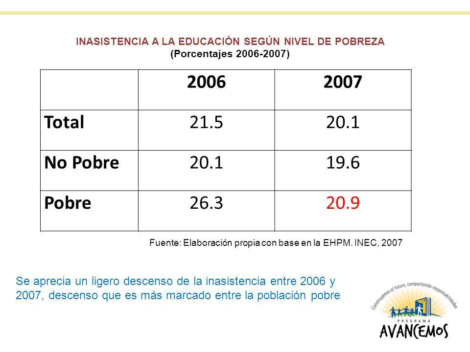 20062007 Total21.520.1 No Pobre20.119.6 Pobre26.320.9 INASISTENCIA A LA EDUCACIÓN SEGÚN NIVEL DE POBREZA (Porcentajes 2006-2007) Fuente: Elaboración propia con base en la EHPM.