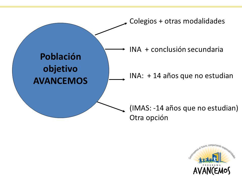 Población objetivo AVANCEMOS Colegios + otras modalidades INA + conclusión secundaria INA: + 14 años que no estudian (IMAS: -14 años que no estudian) Otra opción