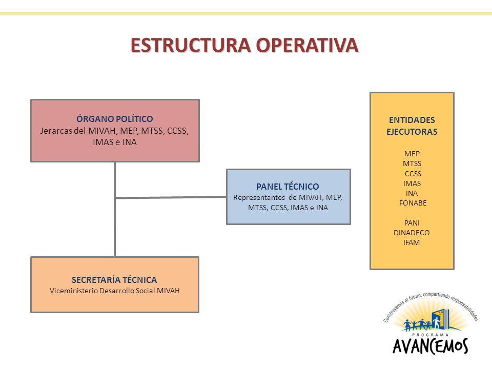 ESTRUCTURA OPERATIVA SECRETARÍA TÉCNICA Viceministerio Desarrollo Social MIVAH ÓRGANO POLÍTICO Jerarcas del MIVAH, MEP, MTSS, CCSS, IMAS e INA PANEL TÉCNICO Representantes de MIVAH, MEP, MTSS, CCSS, IMAS e INA ENTIDADES EJECUTORAS MEP MTSS CCSS IMAS INA FONABE PANI DINADECO IFAM