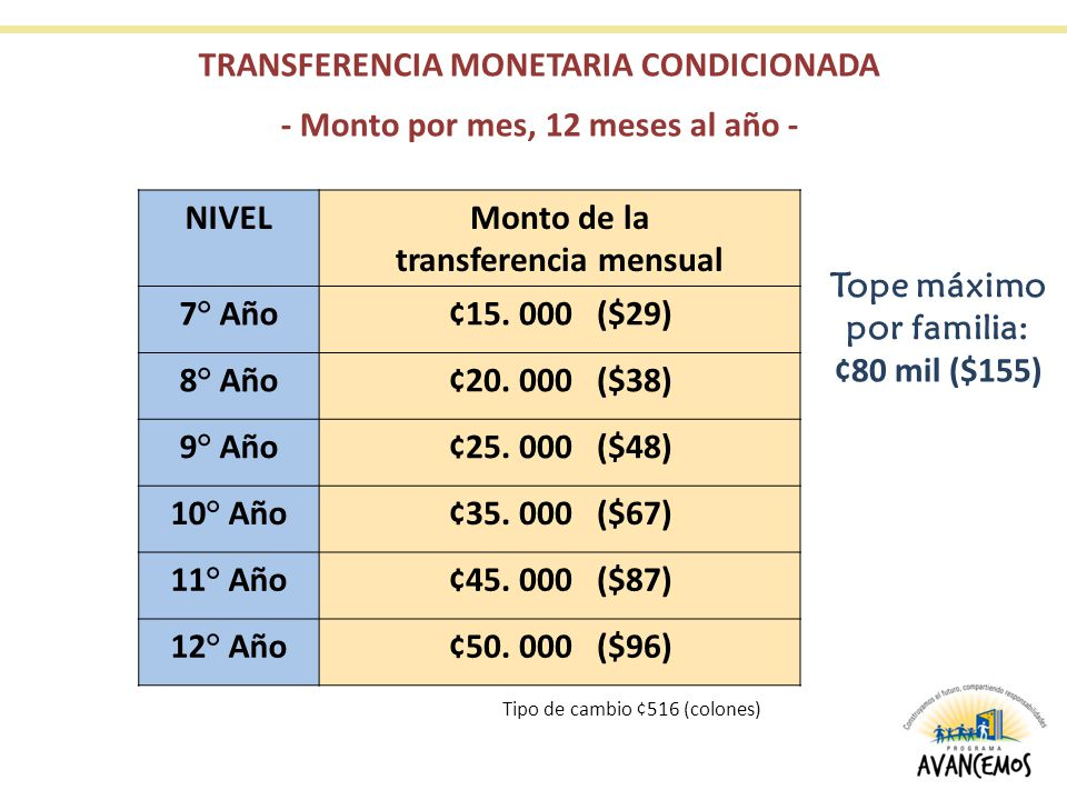 TRANSFERENCIA MONETARIA CONDICIONADA - Monto por mes, 12 meses al año - Tope máximo por familia: ¢80 mil ($155) NIVELMonto de la transferencia mensual 7° Año¢15.