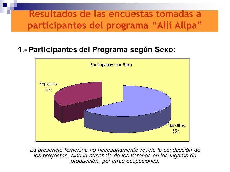 Resultados de las encuestas tomadas a participantes del programa Alli Allpa 1.- Participantes del Programa según Sexo: La presencia femenina no necesa