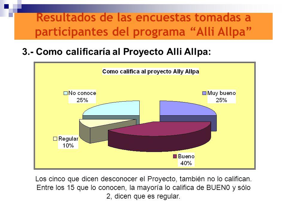 3.- Como calificaría al Proyecto Alli Allpa: Los cinco que dicen desconocer el Proyecto, también no lo califican. Entre los 15 que lo conocen, la mayo