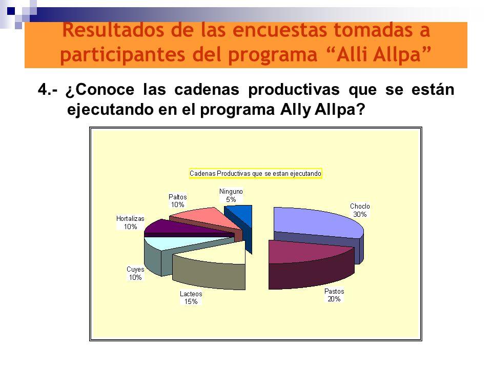 4.- ¿Conoce las cadenas productivas que se están ejecutando en el programa Ally Allpa? Resultados de las encuestas tomadas a participantes del program