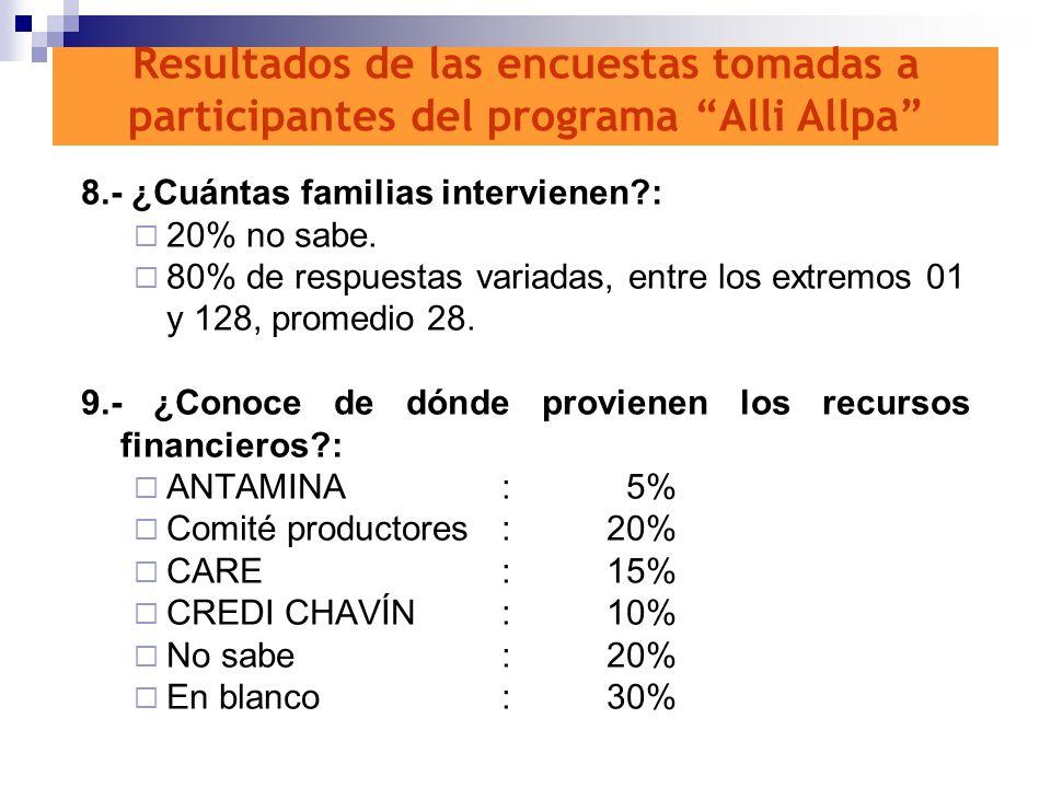 8.- ¿Cuántas familias intervienen?: 20% no sabe. 80% de respuestas variadas, entre los extremos 01 y 128, promedio 28. 9.- ¿Conoce de dónde provienen