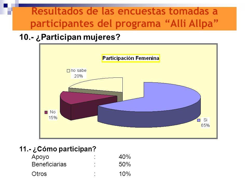 10.- ¿Participan mujeres? 11.- ¿Cómo participan? Apoyo:40% Beneficiarias:50% Otros:10% Resultados de las encuestas tomadas a participantes del program