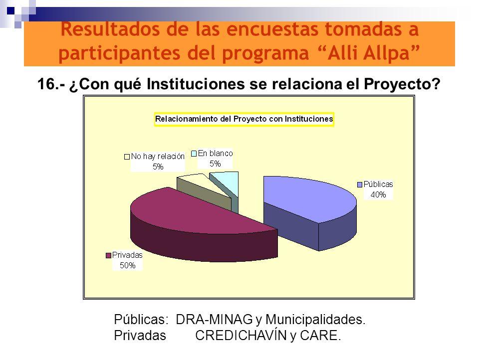 16.- ¿Con qué Instituciones se relaciona el Proyecto? Públicas: DRA-MINAG y Municipalidades. Privadas CREDICHAVÍN y CARE. Resultados de las encuestas