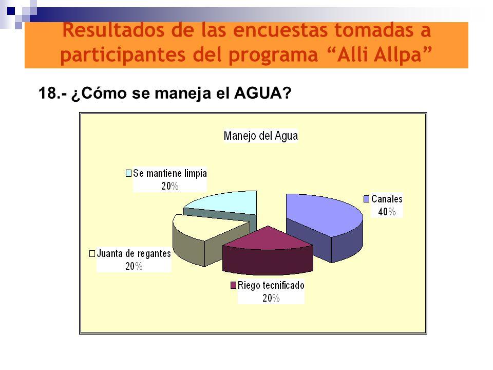 18.- ¿Cómo se maneja el AGUA? Resultados de las encuestas tomadas a participantes del programa Alli Allpa