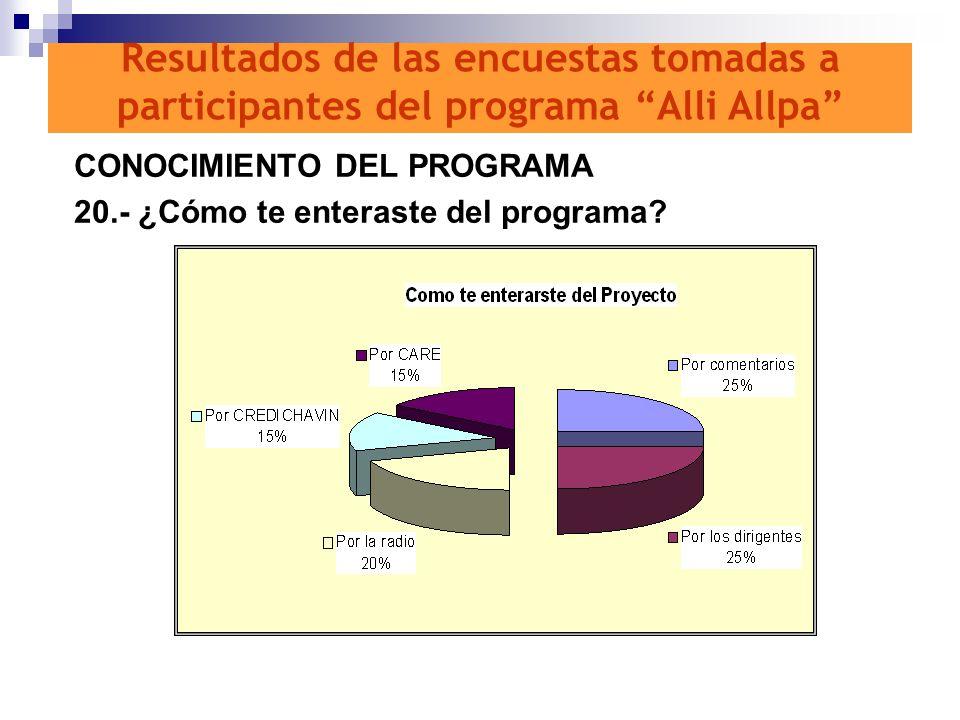 CONOCIMIENTO DEL PROGRAMA 20.- ¿Cómo te enteraste del programa? Resultados de las encuestas tomadas a participantes del programa Alli Allpa