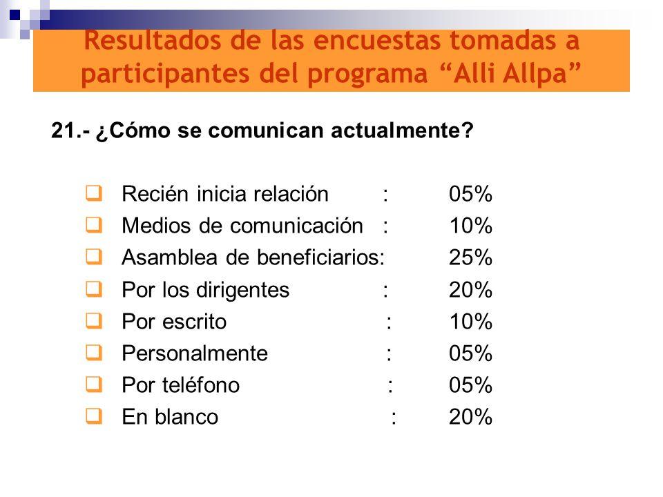 21.- ¿Cómo se comunican actualmente? Recién inicia relación:05% Medios de comunicación:10% Asamblea de beneficiarios:25% Por los dirigentes:20% Por es