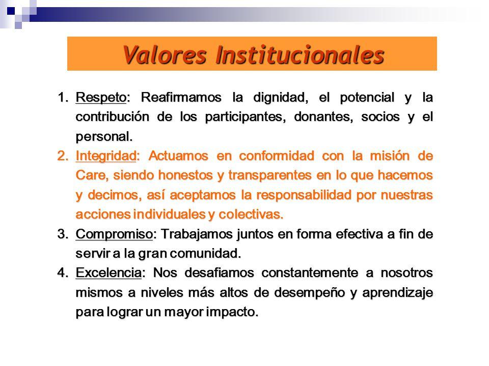 Valores Institucionales 1.Respeto: Reafirmamos la dignidad, el potencial y la contribución de los participantes, donantes, socios y el personal. 2.Int